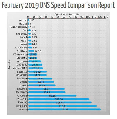 dns-speed-2019-2.jpg