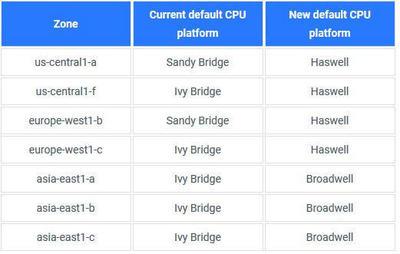 gce-default-cpu.jpg