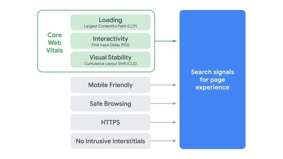 https://seo.g2soft.net/images/Search_Page_Experience_Graphic.jpg