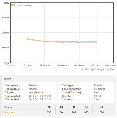 在线评测一下你的网站负荷能力
